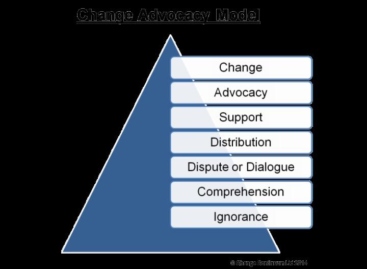Change Advocacy Model